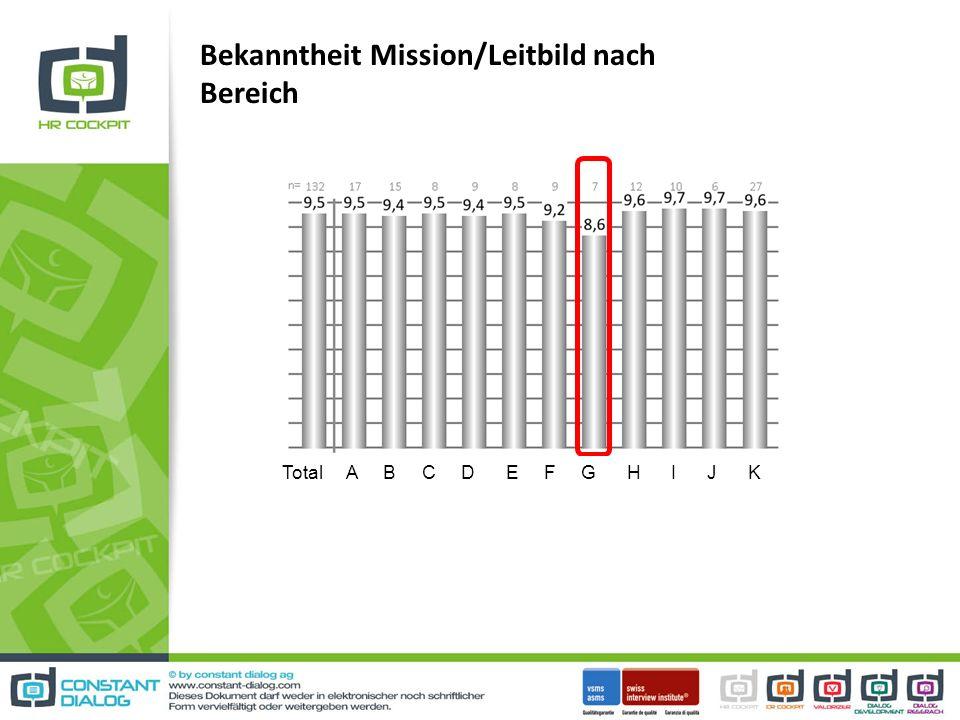 Bekanntheit Mission/Leitbild nach Bereich Total A B C D E F G H I J K