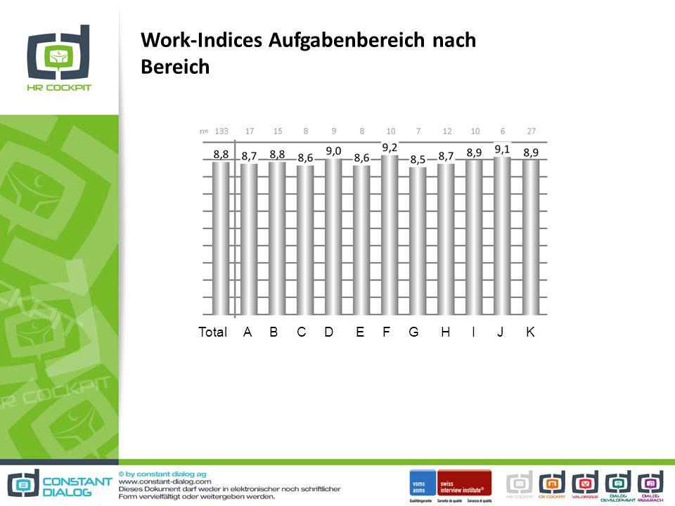 Work-Indices Aufgabenbereich nach Bereich Total A B C D E F G H I J K