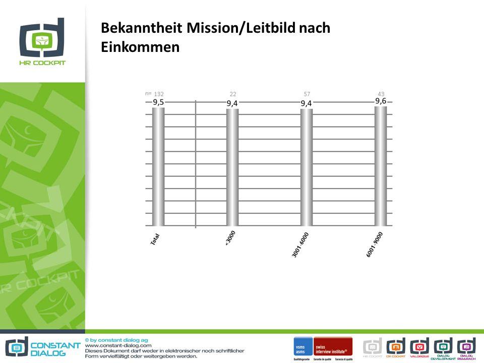 Bekanntheit Mission/Leitbild nach Einkommen