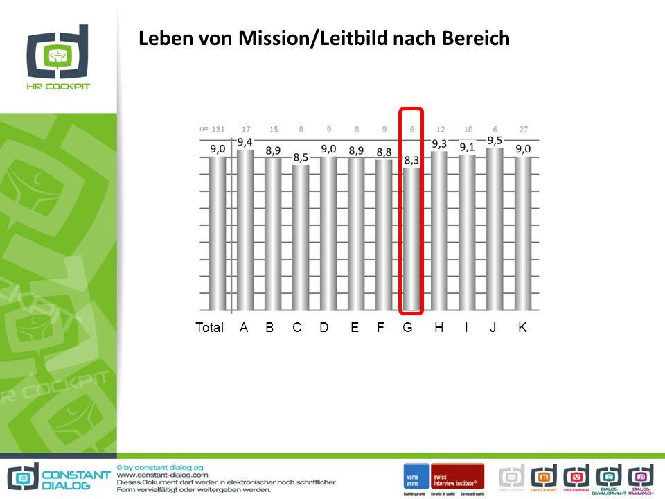 Leben von Mission/Leitbild nach Bereich Total A B C D E F G H I J K