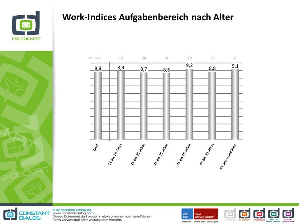 Work-Indices Aufgabenbereich nach Alter