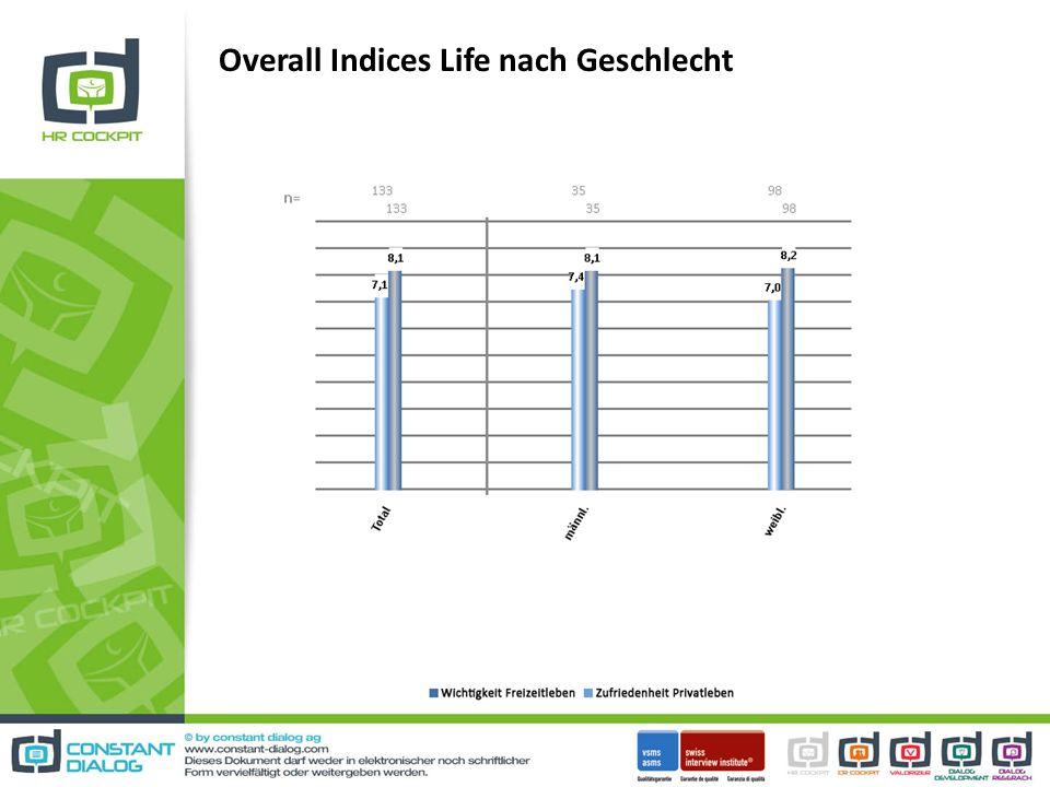 Overall Indices Life nach Geschlecht