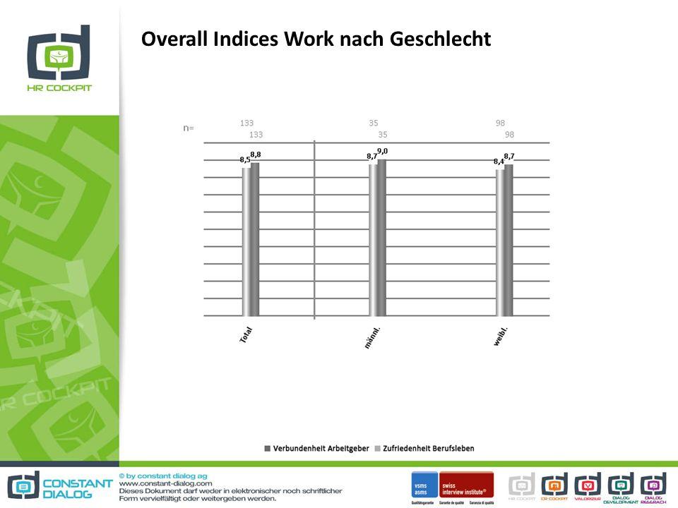 Overall Indices Work nach Geschlecht
