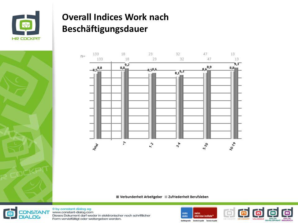 Overall Indices Work nach Beschäftigungsdauer