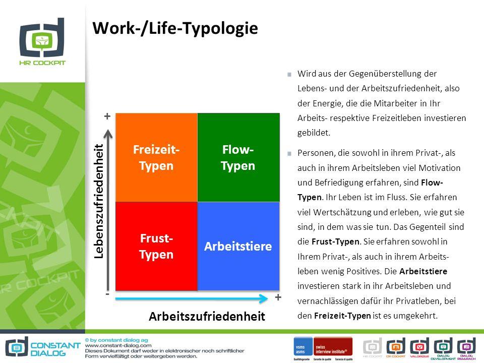 Flow- Typen Freizeit- Typen Arbeitstiere Frust- Typen Lebenszufriedenheit Arbeitszufriedenheit + + - Work-/Life-Typologie Wird aus der Gegenüberstellung der Lebens- und der Arbeitszufriedenheit, also der Energie, die die Mitarbeiter in Ihr Arbeits- respektive Freizeitleben investieren gebildet.