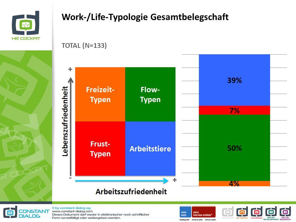 Work-/Life-Typologie Gesamtbelegschaft TOTAL (N=133)