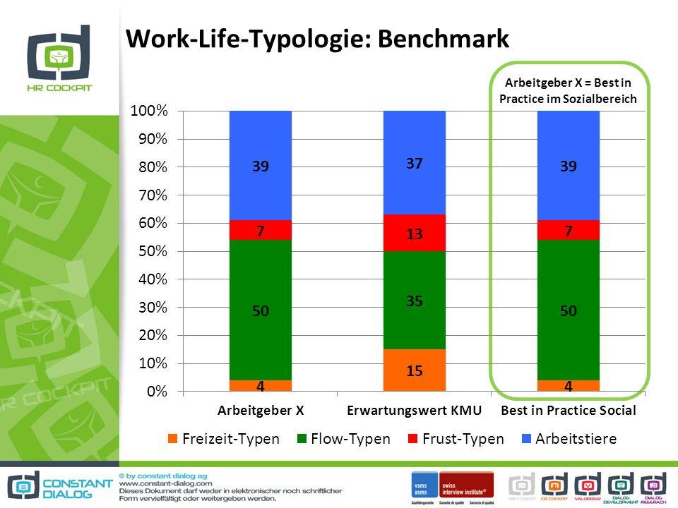 Work-Life-Typologie: Benchmark Arbeitgeber X = Best in Practice im Sozialbereich