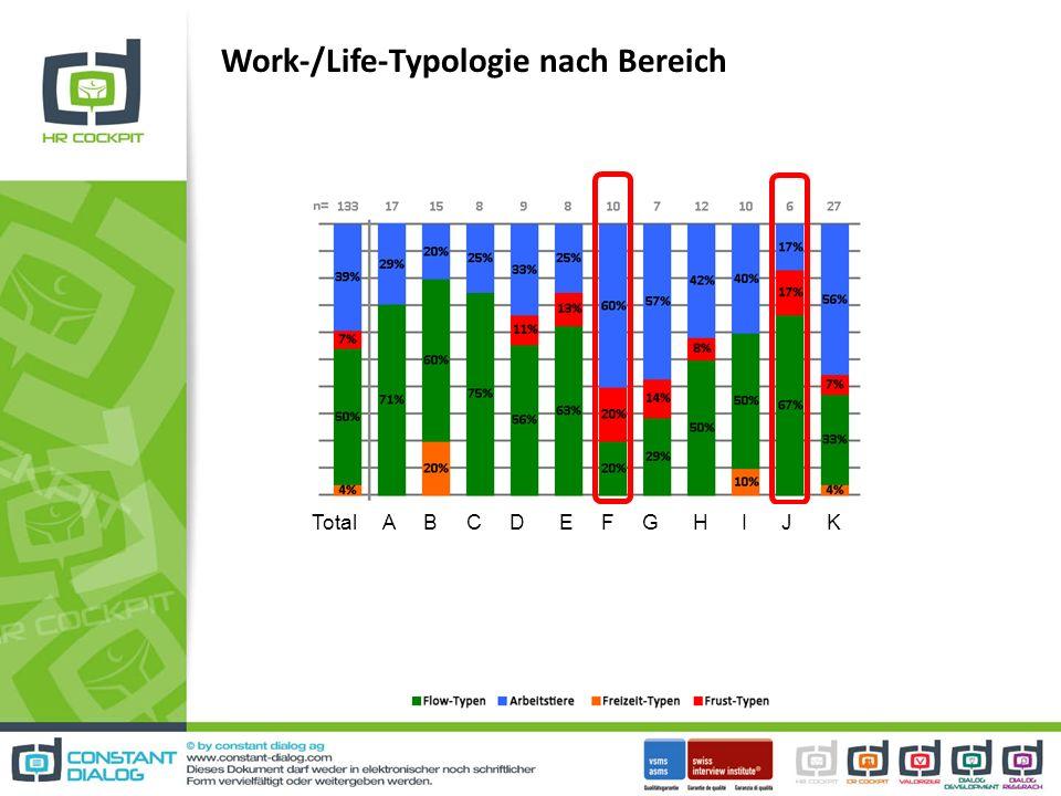 Work-/Life-Typologie nach Bereich Total A B C D E F G H I J K