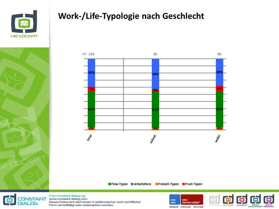 Work-/Life-Typologie nach Geschlecht