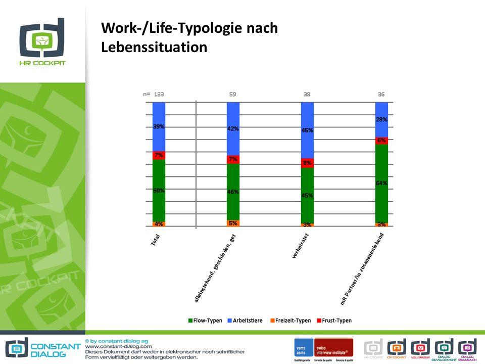 Work-/Life-Typologie nach Lebenssituation