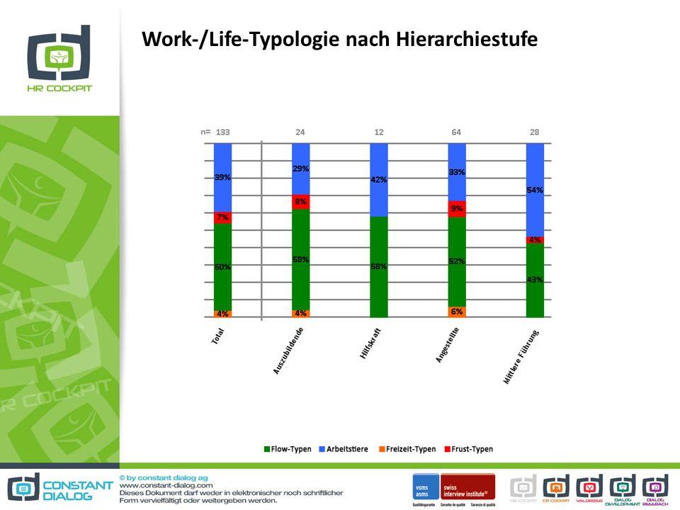 Work-/Life-Typologie nach Hierarchiestufe