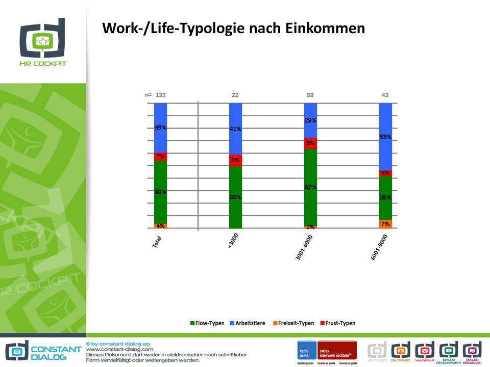Work-/Life-Typologie nach Einkommen
