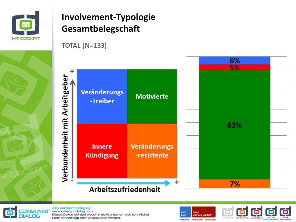 Involvement-Typologie Gesamtbelegschaft TOTAL (N=133)