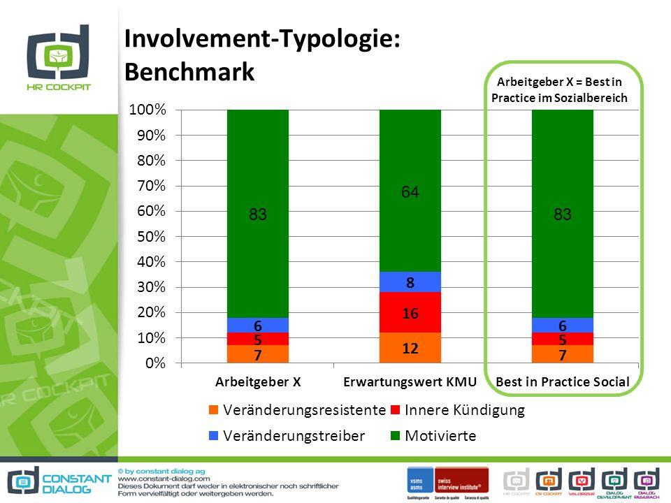 Involvement-Typologie: Benchmark Arbeitgeber X = Best in Practice im Sozialbereich