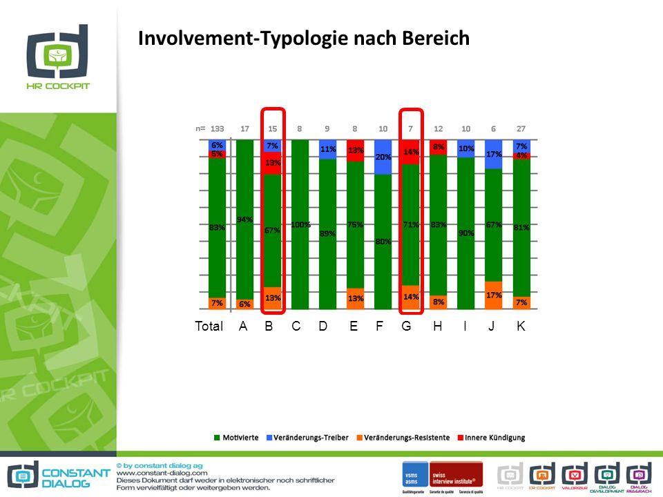 Involvement-Typologie nach Bereich Total A B C D E F G H I J K