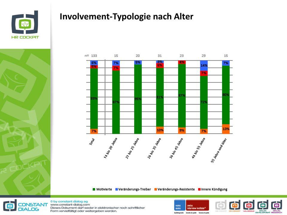 Involvement-Typologie nach Alter