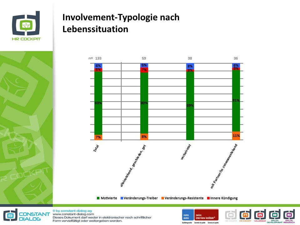Involvement-Typologie nach Lebenssituation