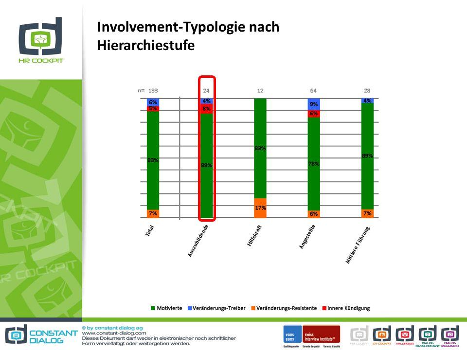 Involvement-Typologie nach Hierarchiestufe