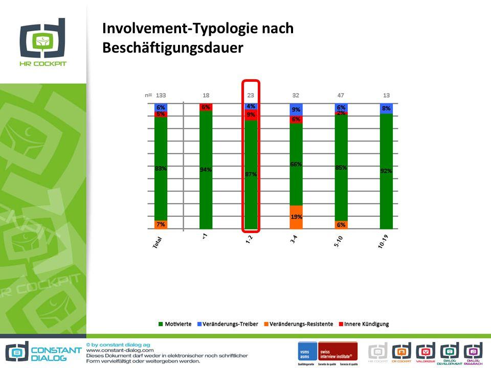 Involvement-Typologie nach Beschäftigungsdauer