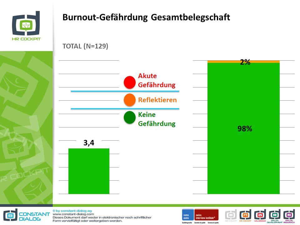 Burnout-Gefährdung Gesamtbelegschaft TOTAL (N=129)