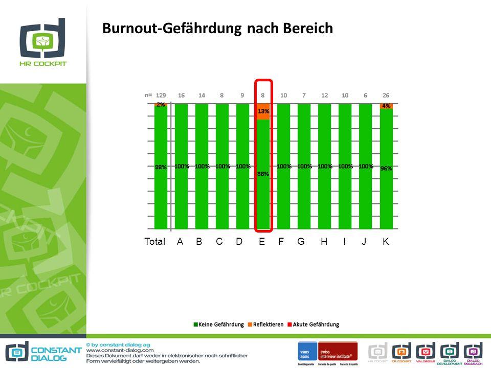 Burnout-Gefährdung nach Bereich Total A B C D E F G H I J K