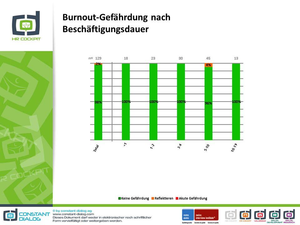 Burnout-Gefährdung nach Beschäftigungsdauer