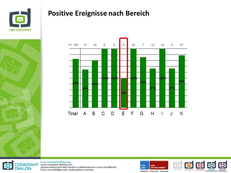 Positive Ereignisse nach Bereich Total A B C D E F G H I J K