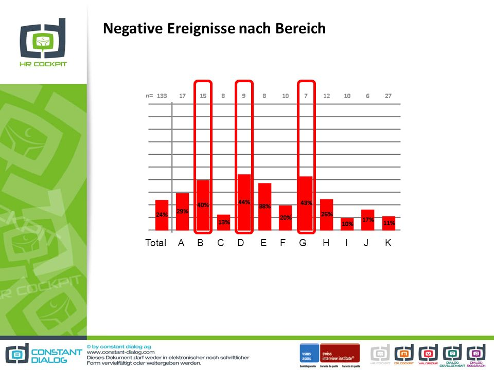 Negative Ereignisse nach Bereich Total A B C D E F G H I J K
