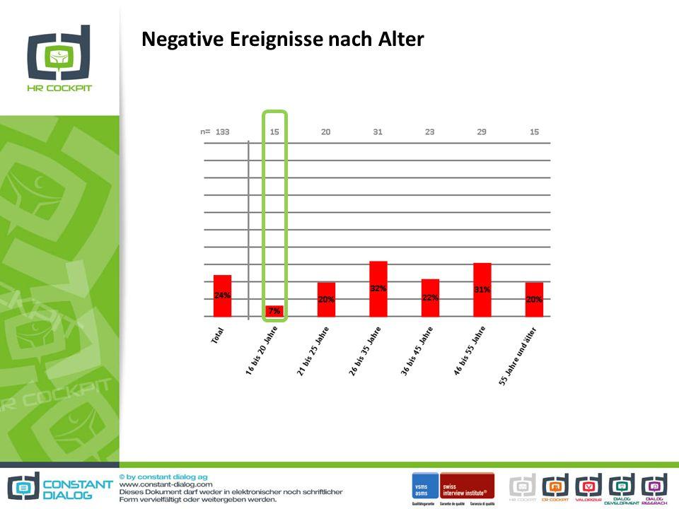 Negative Ereignisse nach Alter