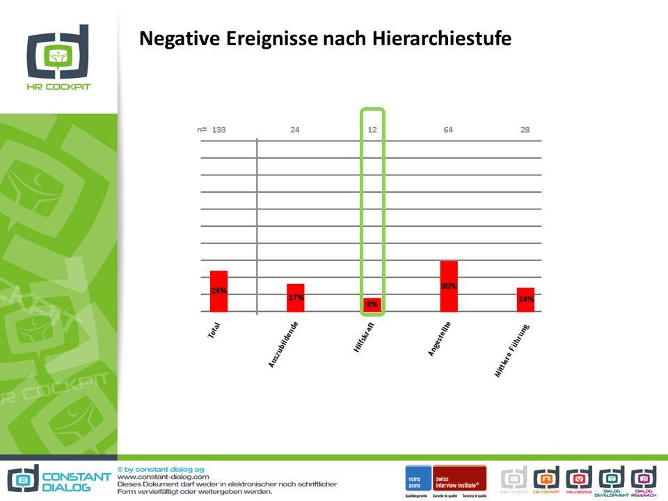 Negative Ereignisse nach Hierarchiestufe