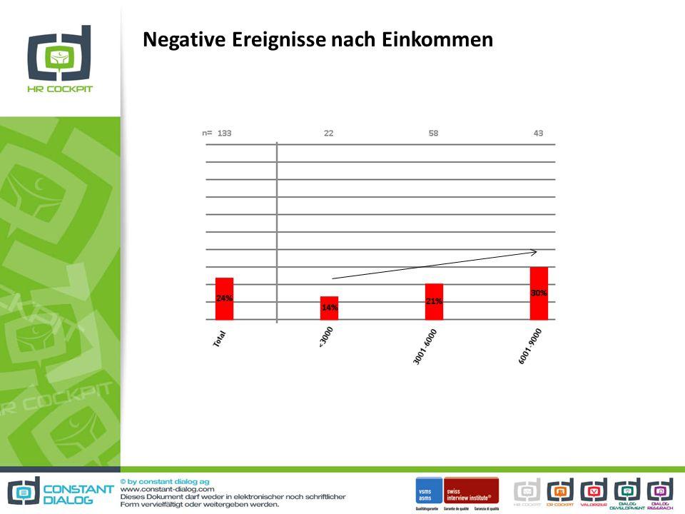 Negative Ereignisse nach Einkommen