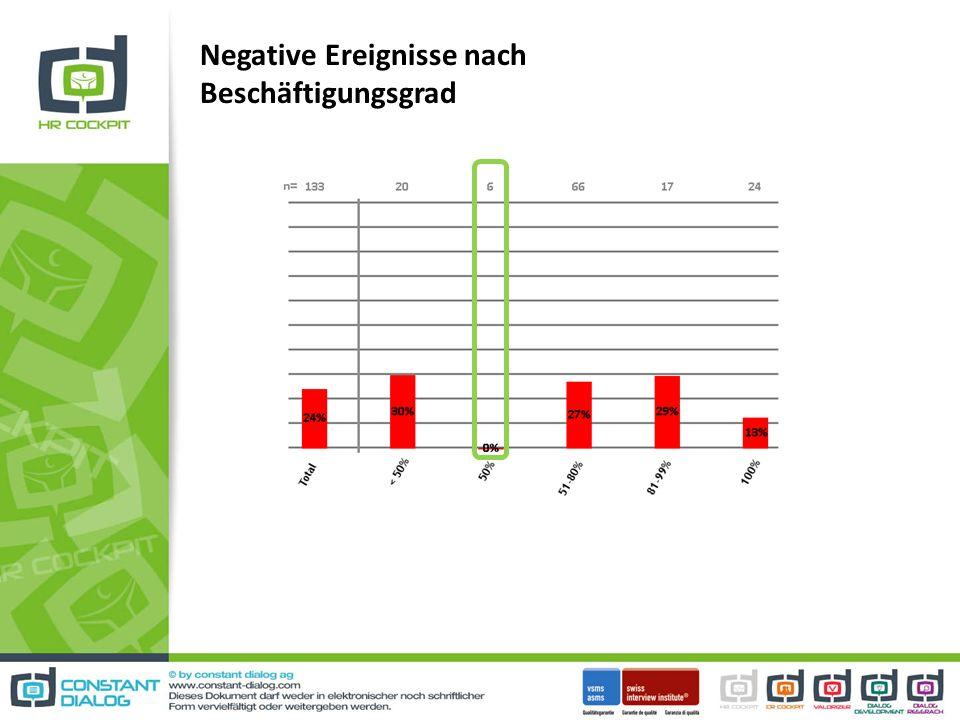 Negative Ereignisse nach Beschäftigungsgrad