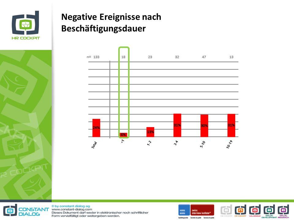 Negative Ereignisse nach Beschäftigungsdauer