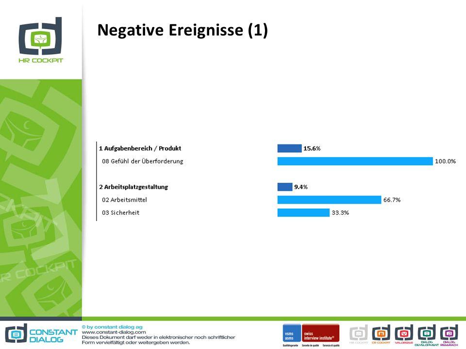 Negative Ereignisse (1)