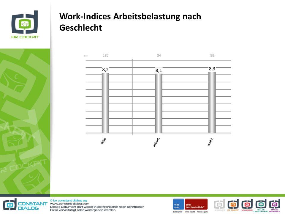 Work-Indices Arbeitsbelastung nach Geschlecht
