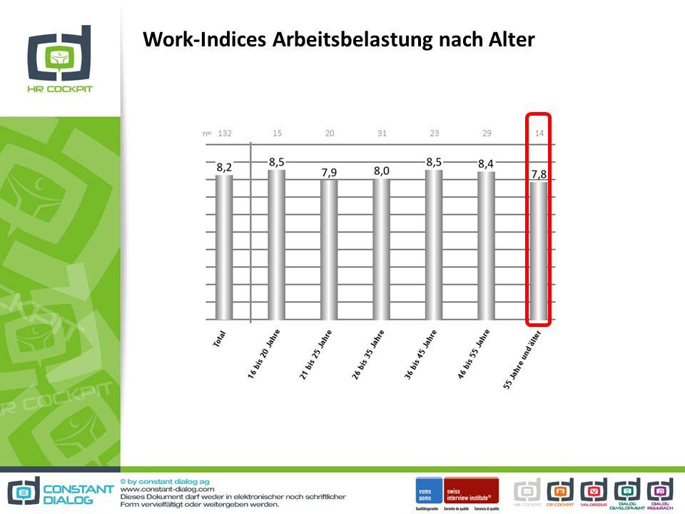 Work-Indices Arbeitsbelastung nach Alter