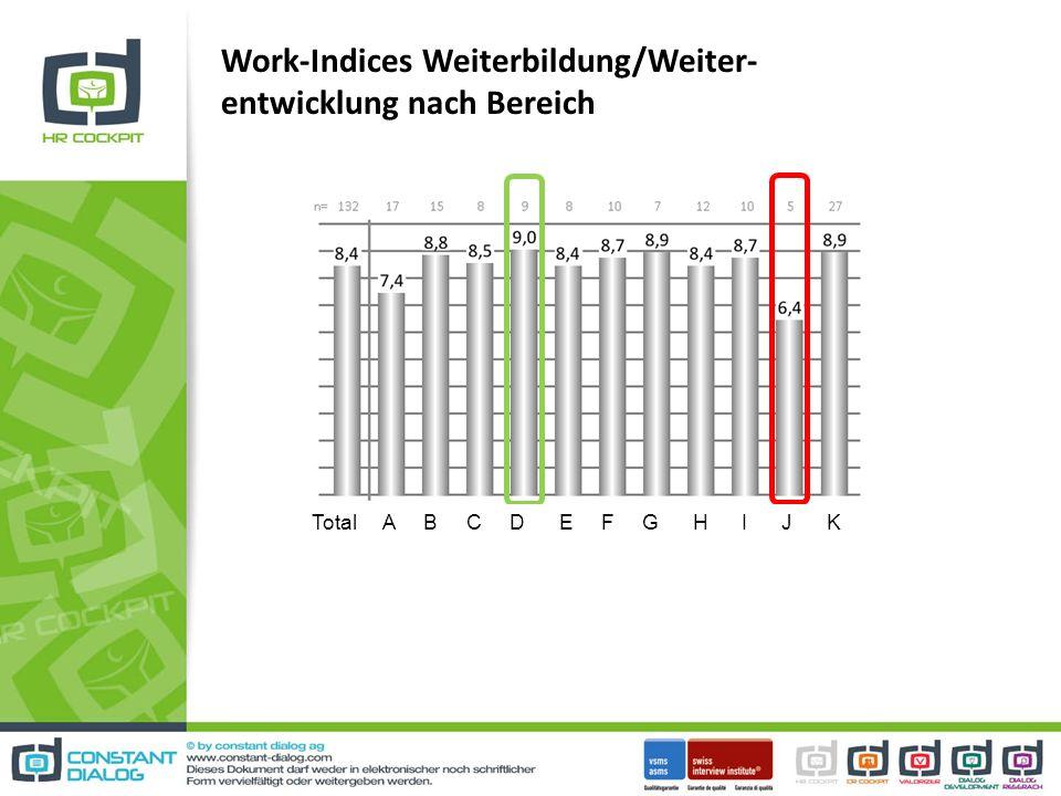 Work-Indices Weiterbildung/Weiter- entwicklung nach Bereich Total A B C D E F G H I J K