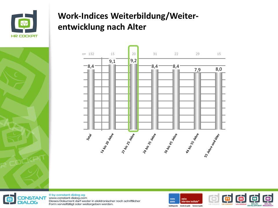 Work-Indices Weiterbildung/Weiter- entwicklung nach Alter
