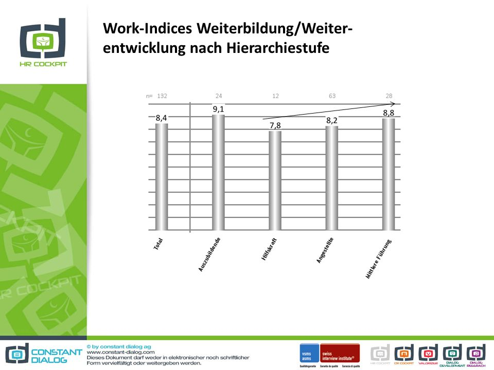 Work-Indices Weiterbildung/Weiter- entwicklung nach Hierarchiestufe