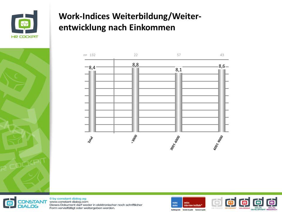 Work-Indices Weiterbildung/Weiter- entwicklung nach Einkommen