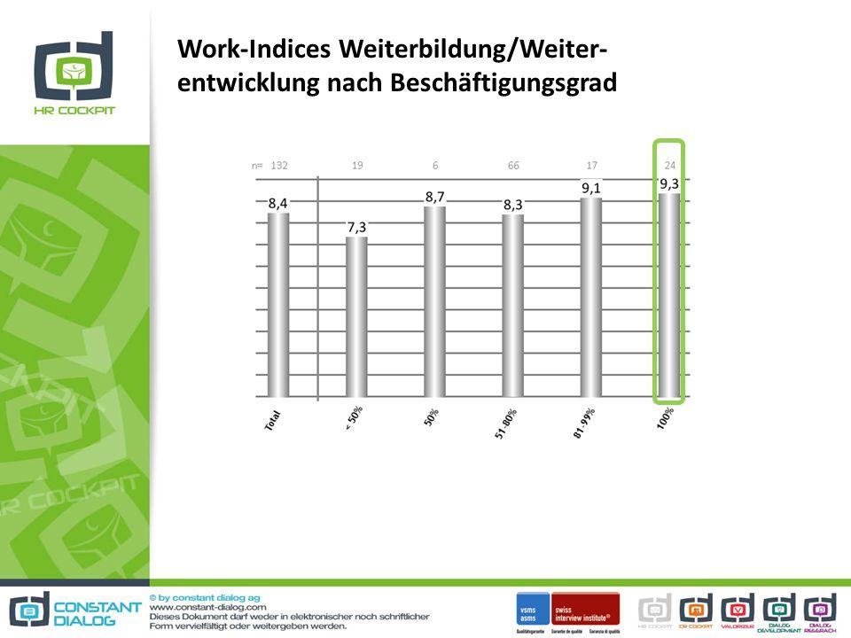Work-Indices Weiterbildung/Weiter- entwicklung nach Beschäftigungsgrad
