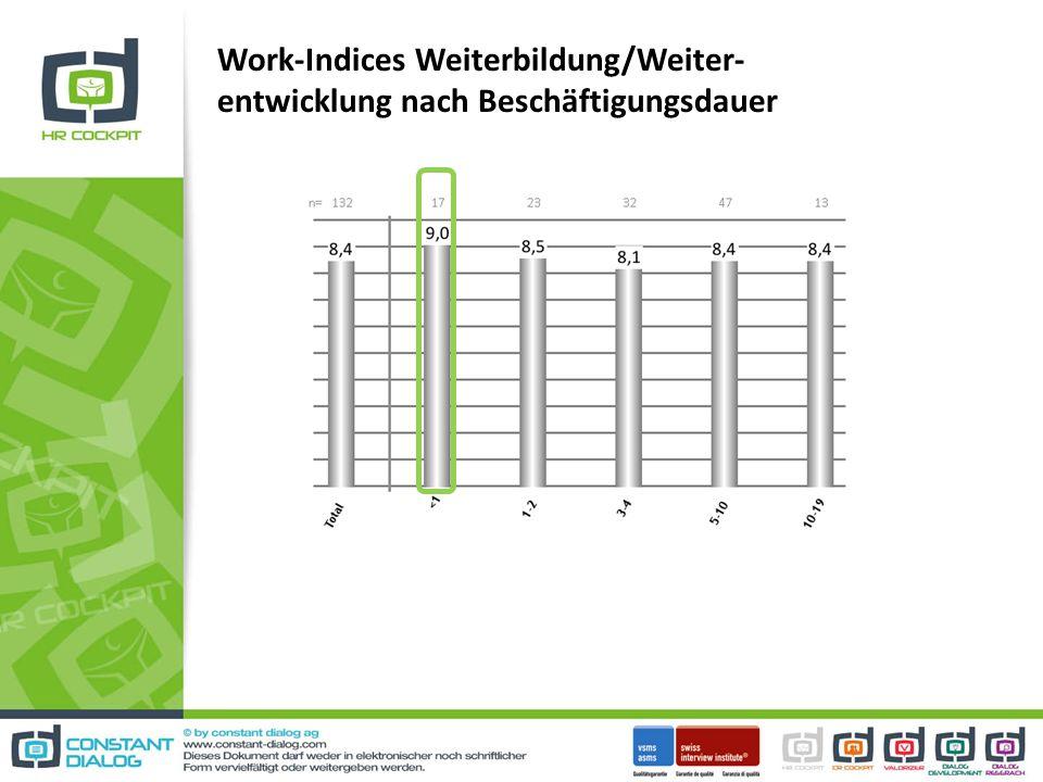 Work-Indices Weiterbildung/Weiter- entwicklung nach Beschäftigungsdauer