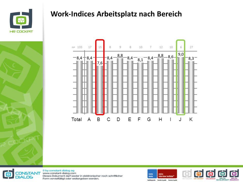 Work-Indices Arbeitsplatz nach Bereich Total A B C D E F G H I J K