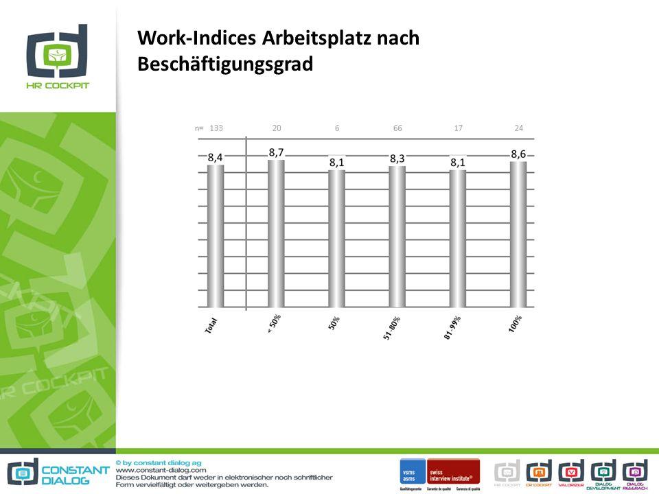 Work-Indices Arbeitsplatz nach Beschäftigungsgrad