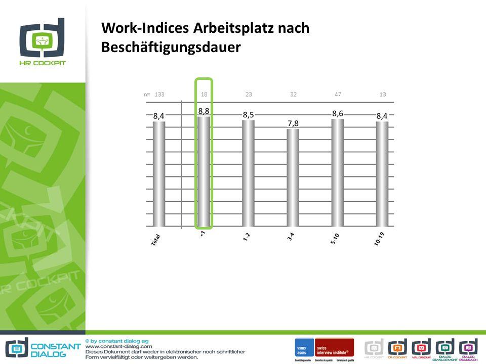 Work-Indices Arbeitsplatz nach Beschäftigungsdauer