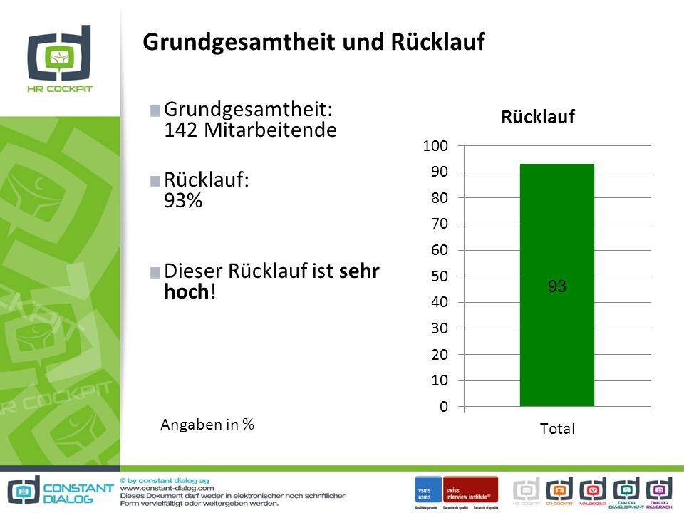 Grundgesamtheit und Rücklauf Grundgesamtheit: 142 Mitarbeitende Rücklauf: 93% Dieser Rücklauf ist sehr hoch.