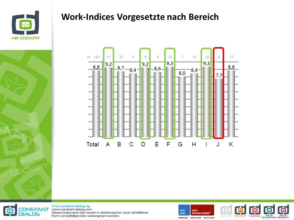Work-Indices Vorgesetzte nach Bereich Total A B C D E F G H I J K