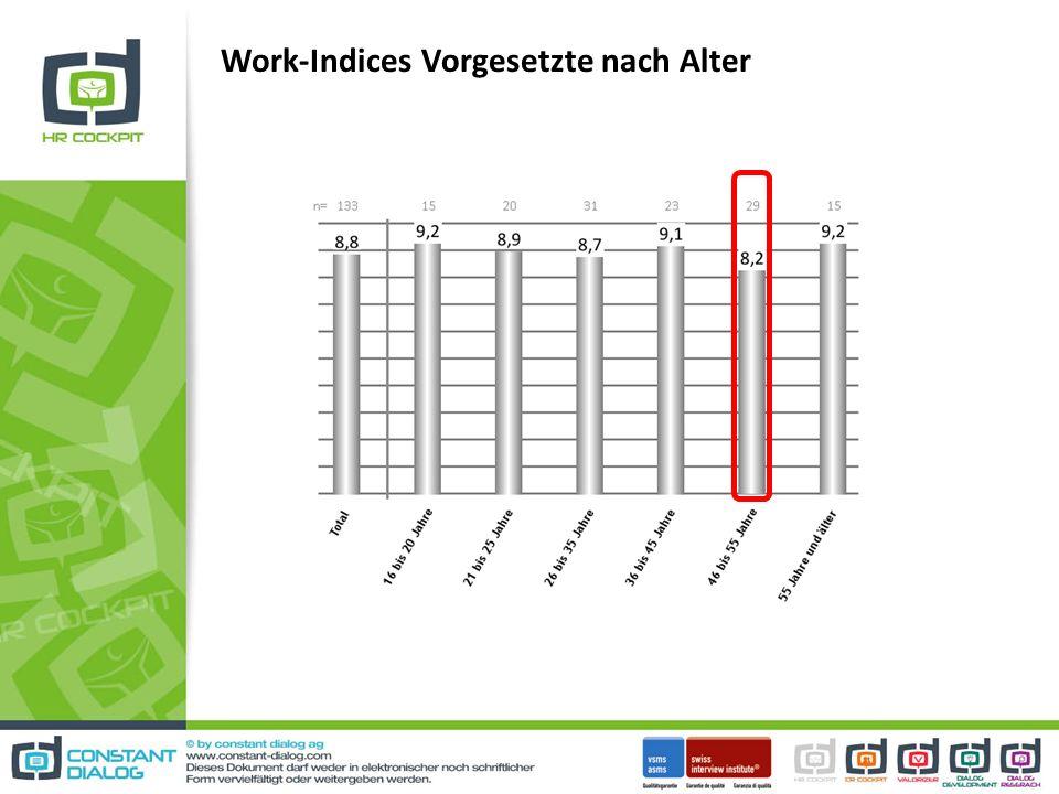 Work-Indices Vorgesetzte nach Alter