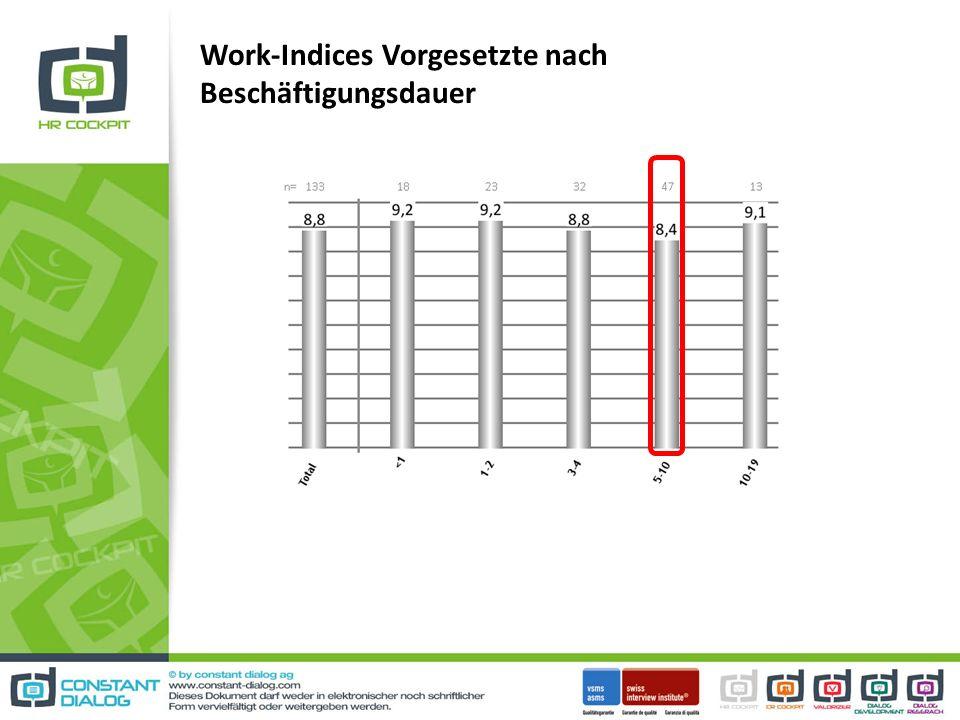 Work-Indices Vorgesetzte nach Beschäftigungsdauer