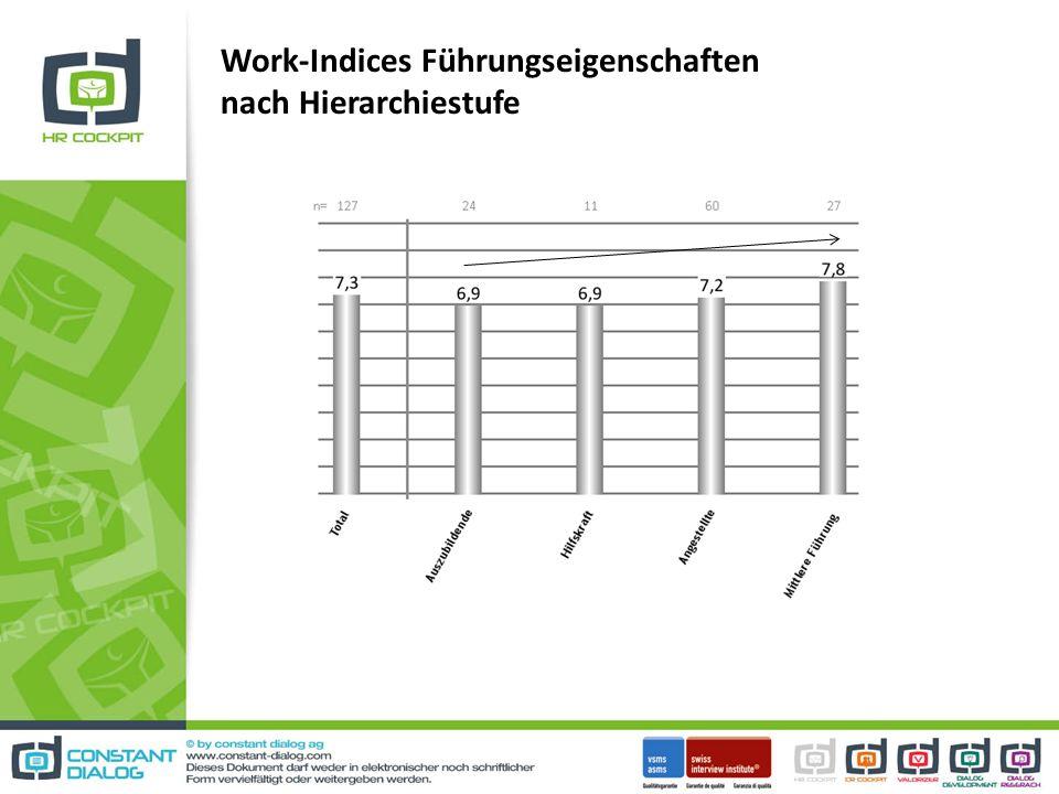 Work-Indices Führungseigenschaften nach Hierarchiestufe